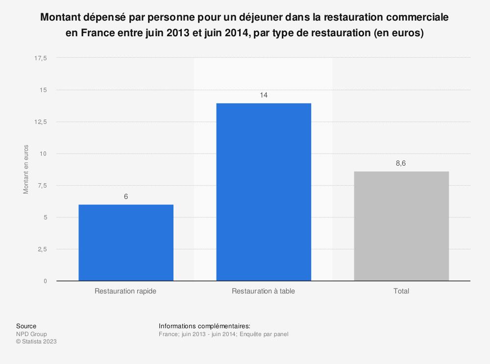 Statistique: Montant dépensé par personne pour un déjeuner dans la restauration commerciale en France entre juin 2013 et juin 2014, par type de restauration (en euros) | Statista