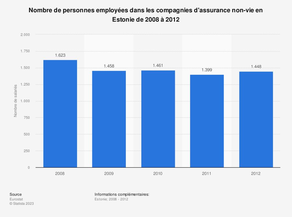Statistique: Nombre de personnes employées dans les compagnies d'assurance non-vie en Estonie de 2008 à 2012 | Statista