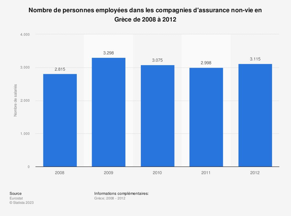 Statistique: Nombre de personnes employées dans les compagnies d'assurance non-vie en Grèce de 2008 à 2012 | Statista