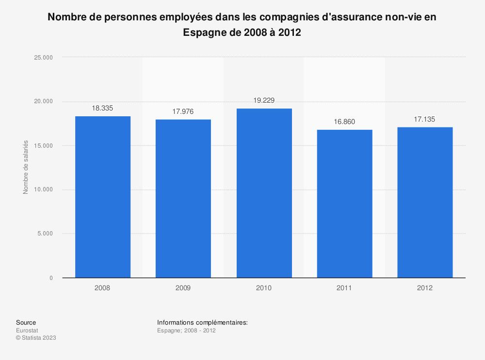 Statistique: Nombre de personnes employées dans les compagnies d'assurance non-vie en Espagne de 2008 à 2012 | Statista
