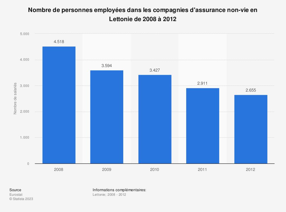 Statistique: Nombre de personnes employées dans les compagnies d'assurance non-vie en Lettonie de 2008 à 2012 | Statista