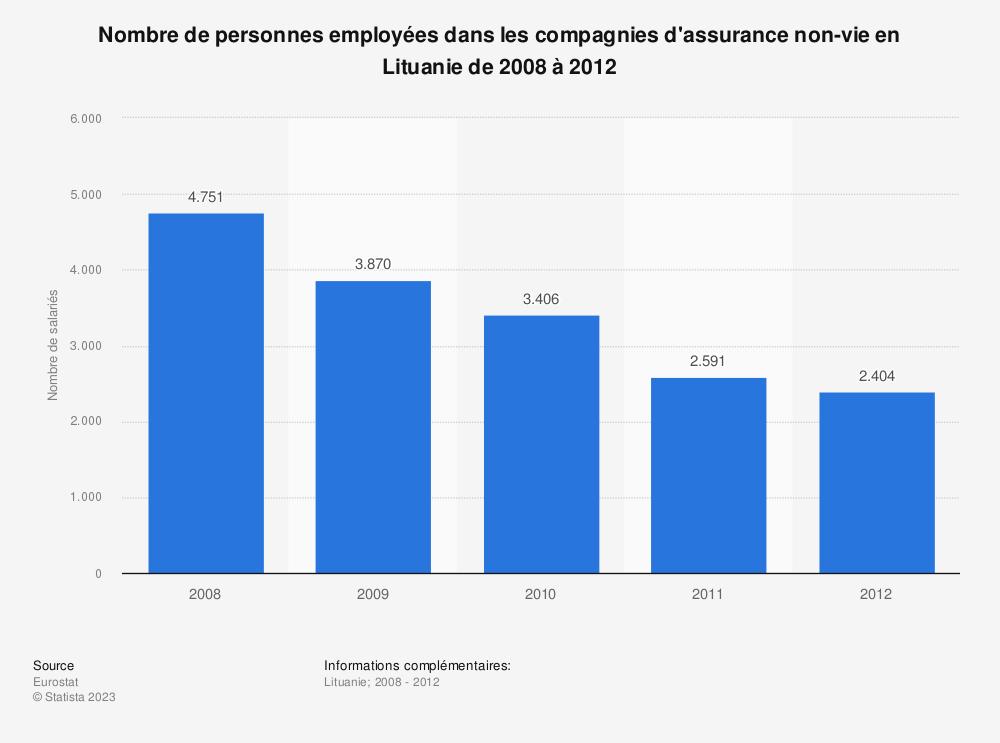 Statistique: Nombre de personnes employées dans les compagnies d'assurance non-vie en Lituanie de 2008 à 2012 | Statista