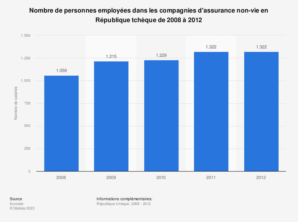 Statistique: Nombre de personnes employées dans les compagnies d'assurance non-vie en République tchèque de 2008 à 2012 | Statista