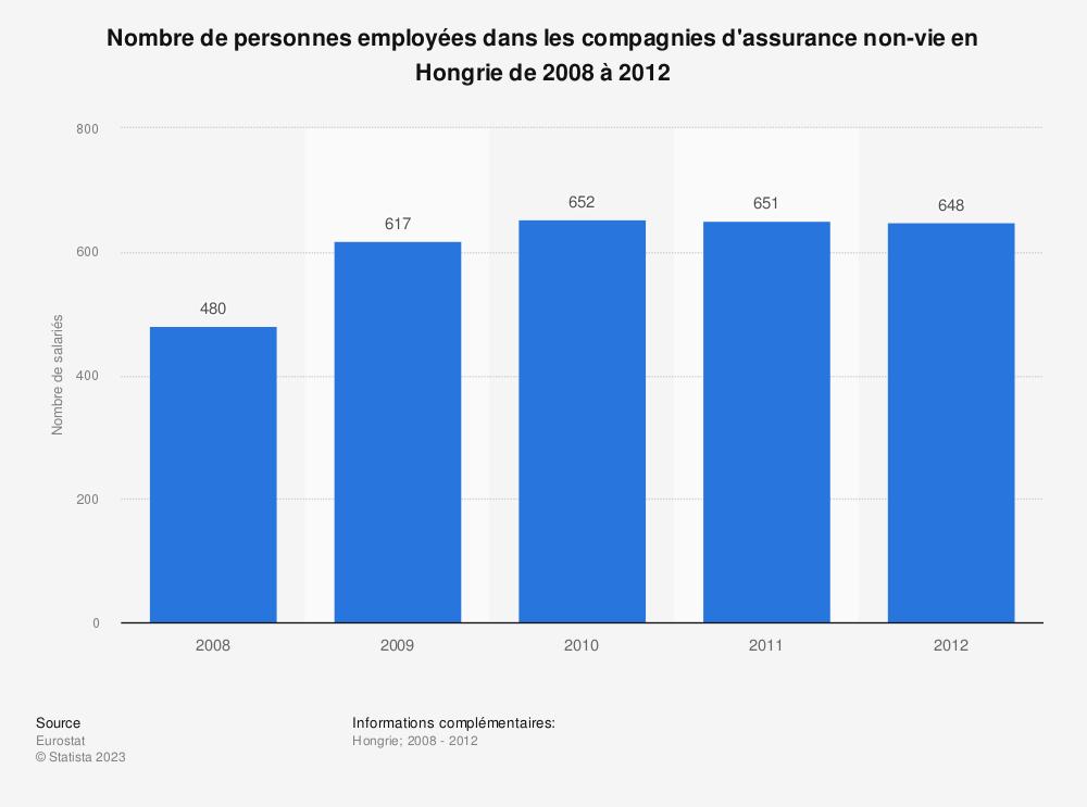 Statistique: Nombre de personnes employées dans les compagnies d'assurance non-vie en Hongrie de 2008 à 2012 | Statista