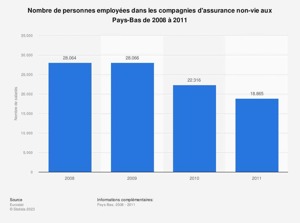 Statistique: Nombre de personnes employées dans les compagnies d'assurance non-vie aux Pays-Bas de 2008 à 2011 | Statista
