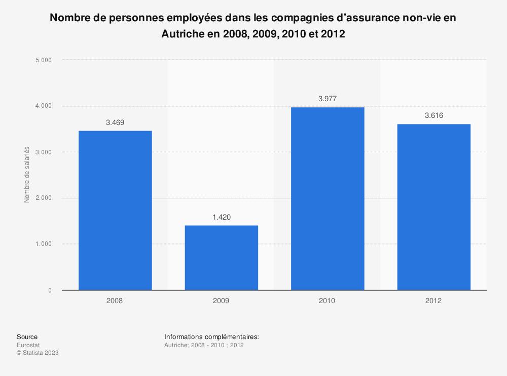 Statistique: Nombre de personnes employées dans les compagnies d'assurance non-vie en Autriche en 2008, 2009, 2010 et 2012 | Statista