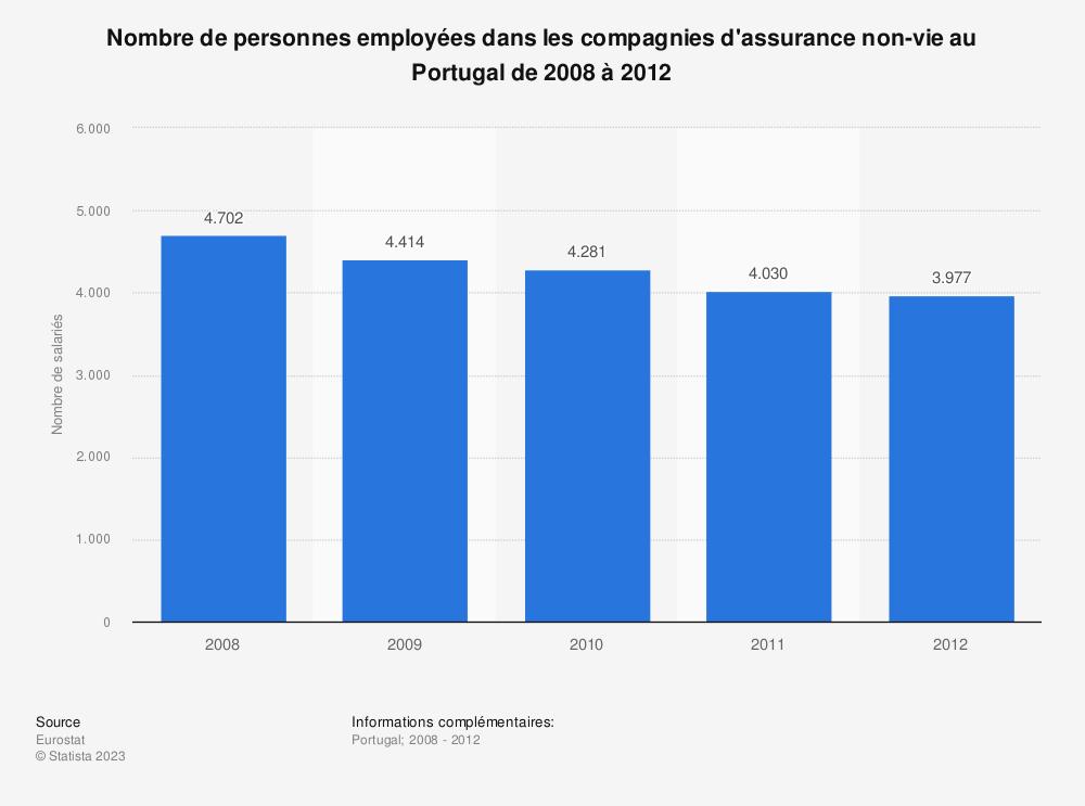 Statistique: Nombre de personnes employées dans les compagnies d'assurance non-vie au Portugal de 2008 à 2012 | Statista