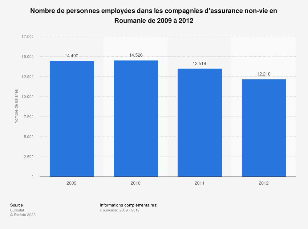 Statistique: Nombre de personnes employées dans les compagnies d'assurance non-vie en Roumanie de 2009 à 2012 | Statista
