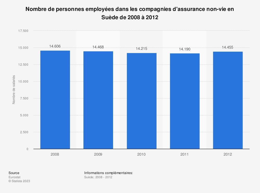 Statistique: Nombre de personnes employées dans les compagnies d'assurance non-vie en Suède de 2008 à 2012 | Statista