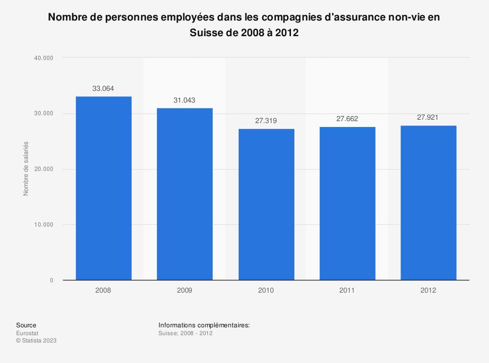 Statistique: Nombre de personnes employées dans les compagnies d'assurance non-vie en Suisse de 2008 à 2012 | Statista