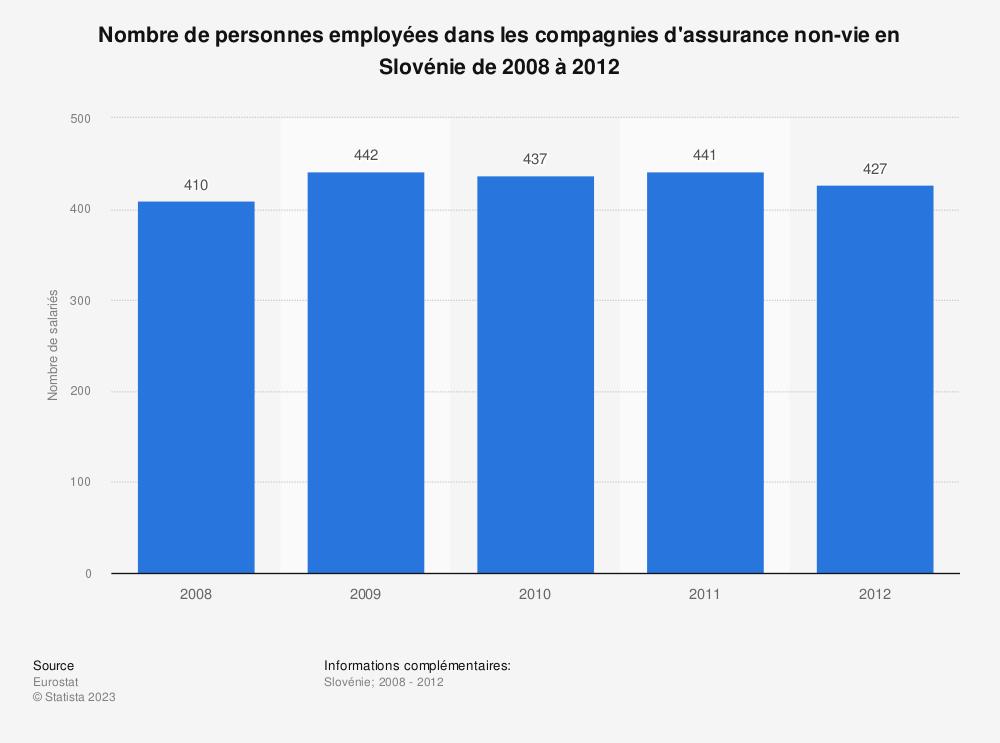 Statistique: Nombre de personnes employées dans les compagnies d'assurance non-vie en Slovénie de 2008 à 2012 | Statista