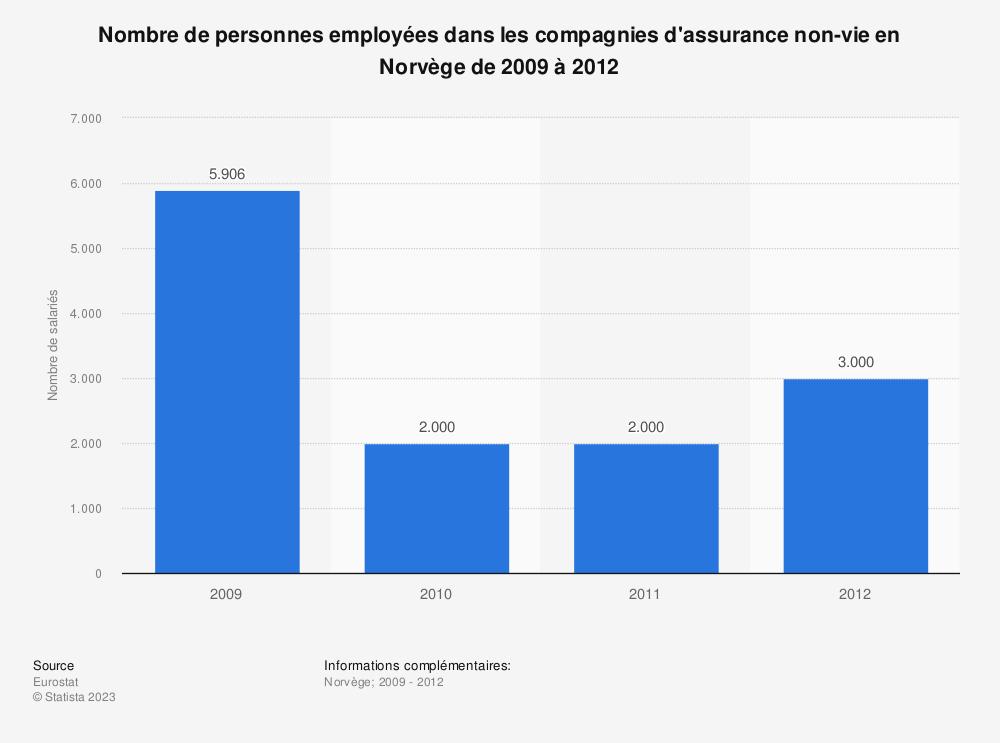 Statistique: Nombre de personnes employées dans les compagnies d'assurance non-vie en Norvège de 2009 à 2012 | Statista