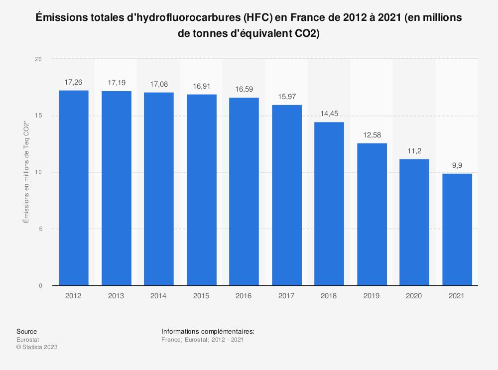 Statistique: Émissions totales d'hydrofluorocarbures (HFC) en France de 2008 à 2013 (en millions de tonnes d'équivalent CO2) | Statista