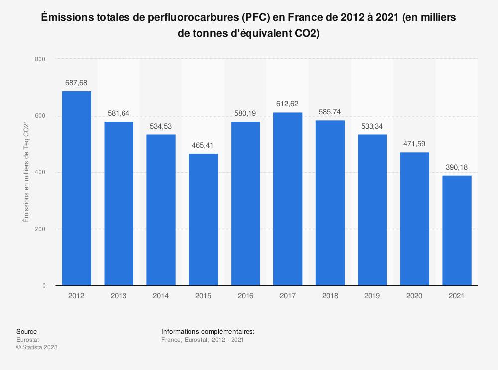 Statistique: Émissions totales de perfluorocarbures (PFC) en France de 2008 à 2013 (en milliers de tonnes d'équivalent CO2) | Statista