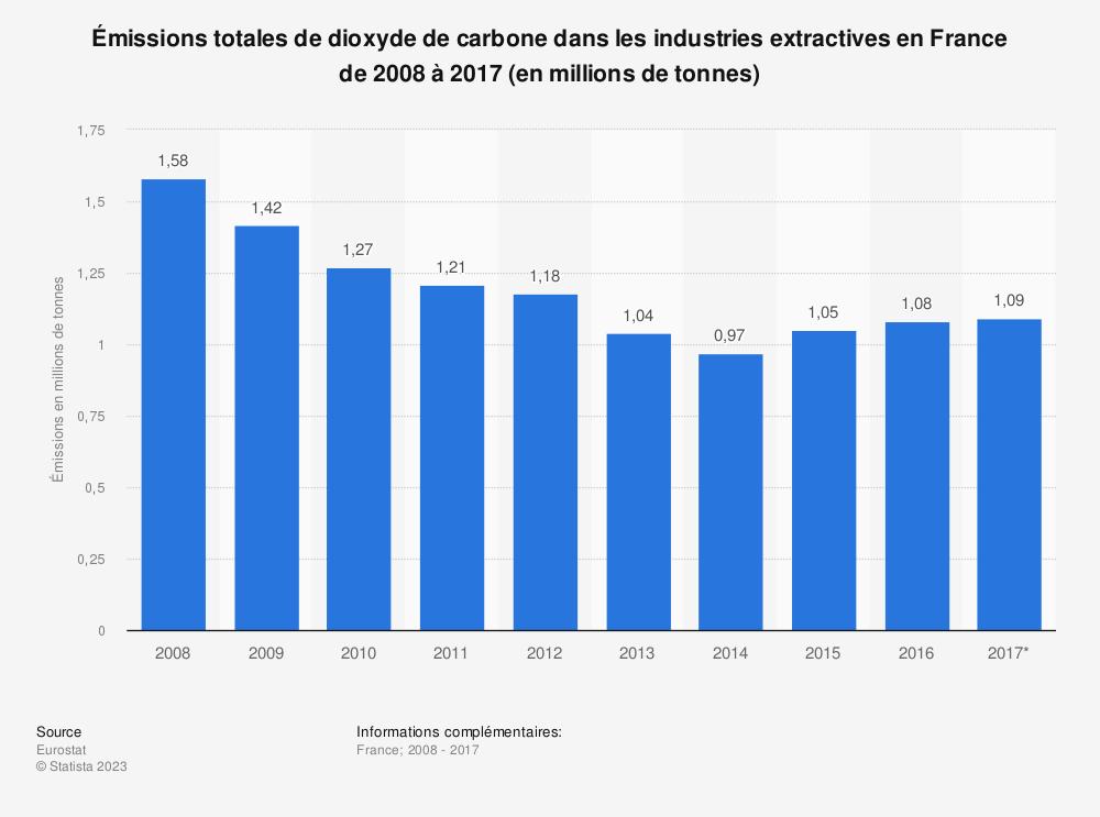 Statistique: Émissions totales de dioxyde de carbone dans les industries extractives en France de 2008 à 2017 (en millions de tonnes) | Statista