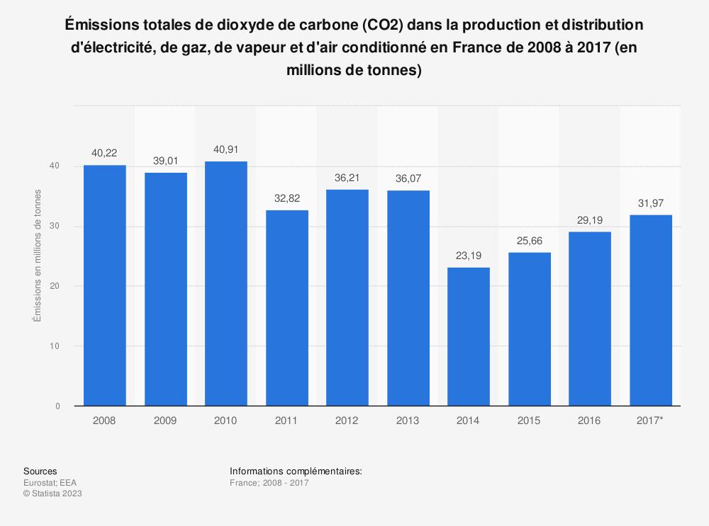 Statistique: Émissions totales de dioxyde de carbone (CO2) dans la production et distribution d'électricité, de gaz, de vapeur et d'air conditionné en France de 2008 à 2017 (en millions de tonnes) | Statista