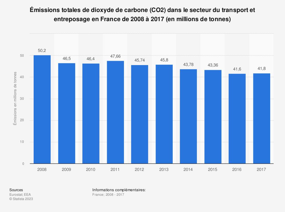 Statistique: Émissions totales de dioxyde de carbone (CO2) dans le secteur du transport et entreposage en France de 2008 à 2017 (en millions de tonnes) | Statista