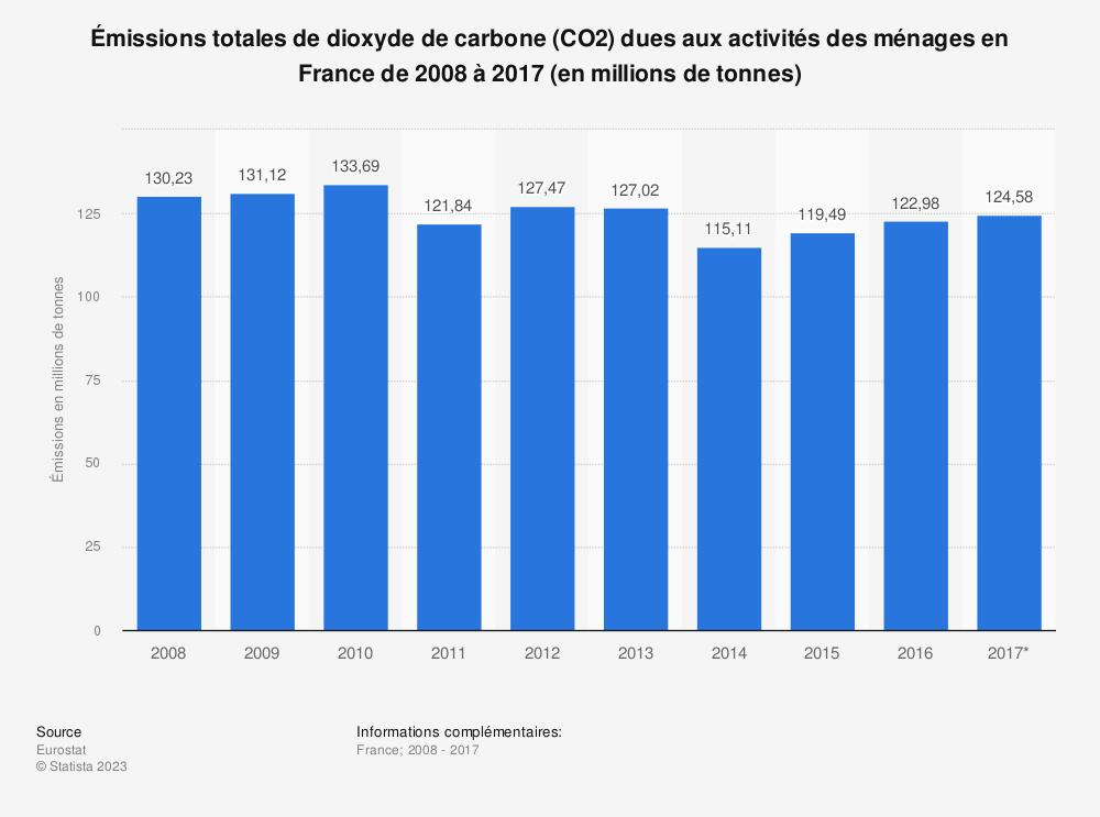 Statistique: Émissions totales de dioxyde de carbone (CO2) dues aux activités des ménages en France de 2008 à 2017 (en millions de tonnes) | Statista
