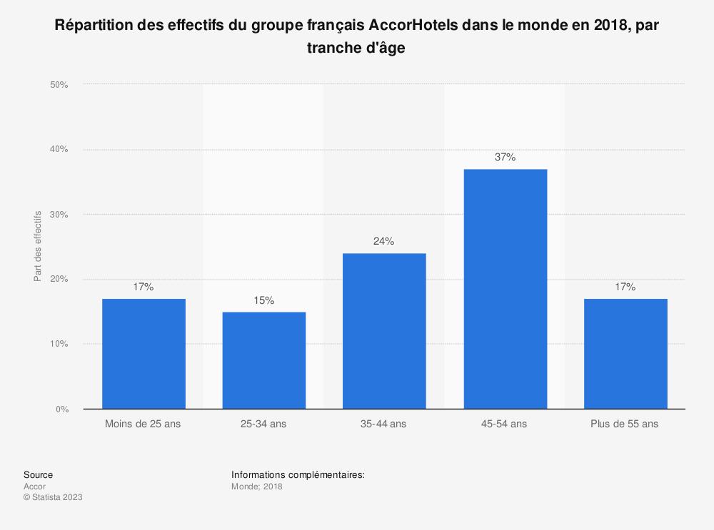Statistique: Répartition des effectifs du groupe français AccorHotels dans le monde en 2018, par tranche d'âge | Statista