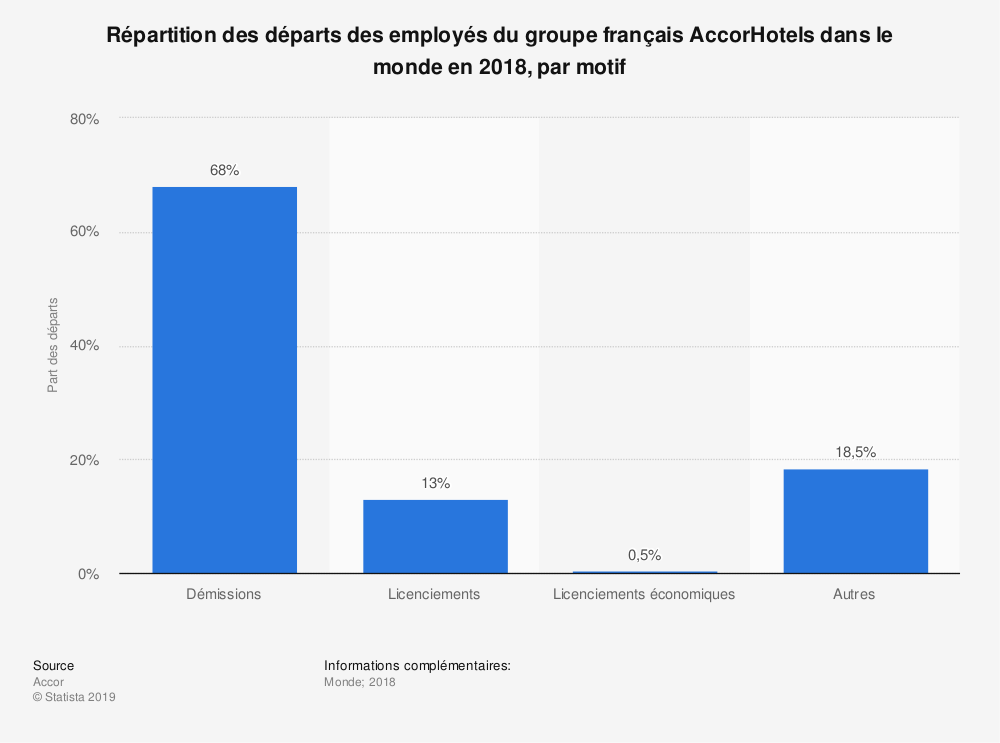 Statistique: Répartition des départs des employés du groupe français AccorHotels dans le monde en 2018, par motif | Statista