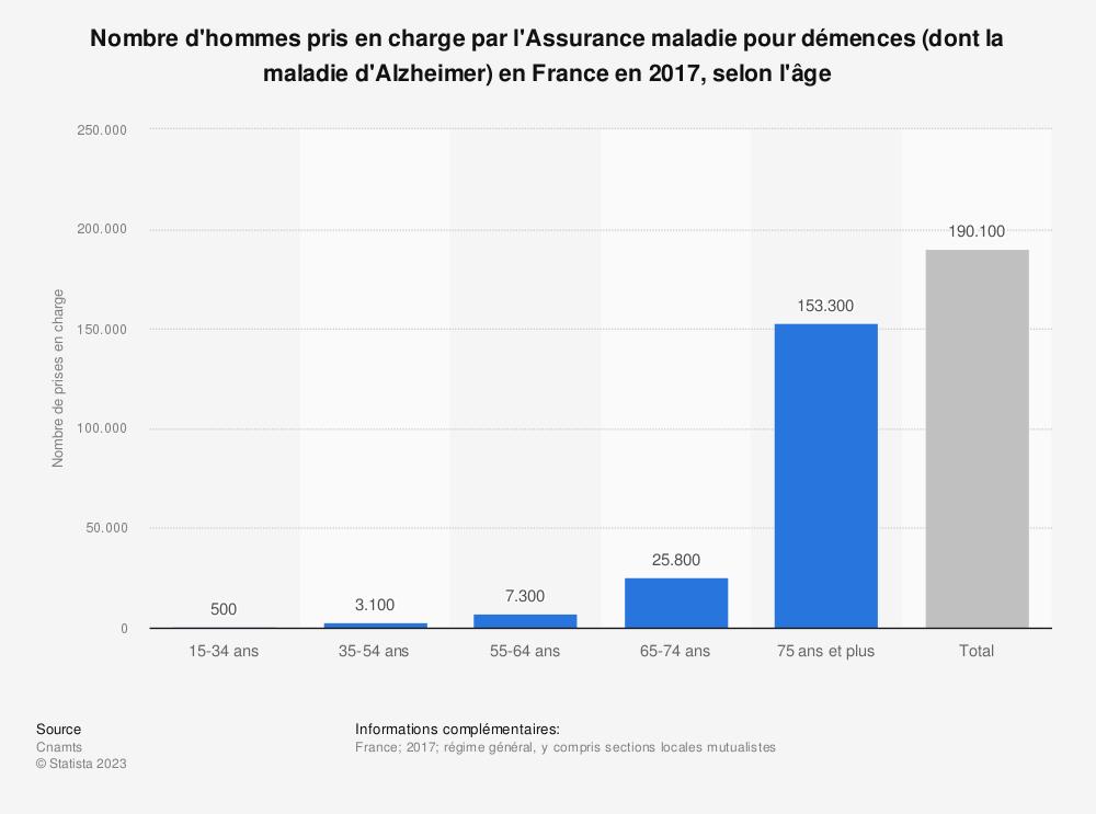 Statistique: Nombre d'hommes pris en charge par l'Assurance maladie pour démences (dont la maladie d'Alzheimer) en France en 2017, selon l'âge | Statista