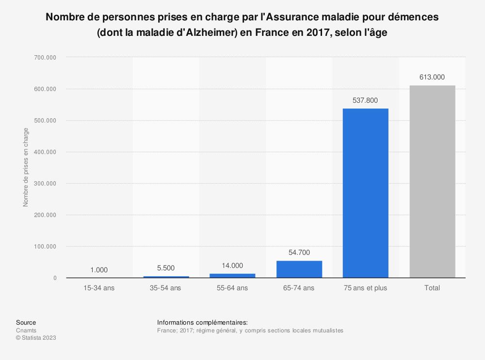 Statistique: Nombre de personnes prises en charge par l'Assurance maladie pour démences (dont la maladie d'Alzheimer) en France en 2017, selon l'âge | Statista