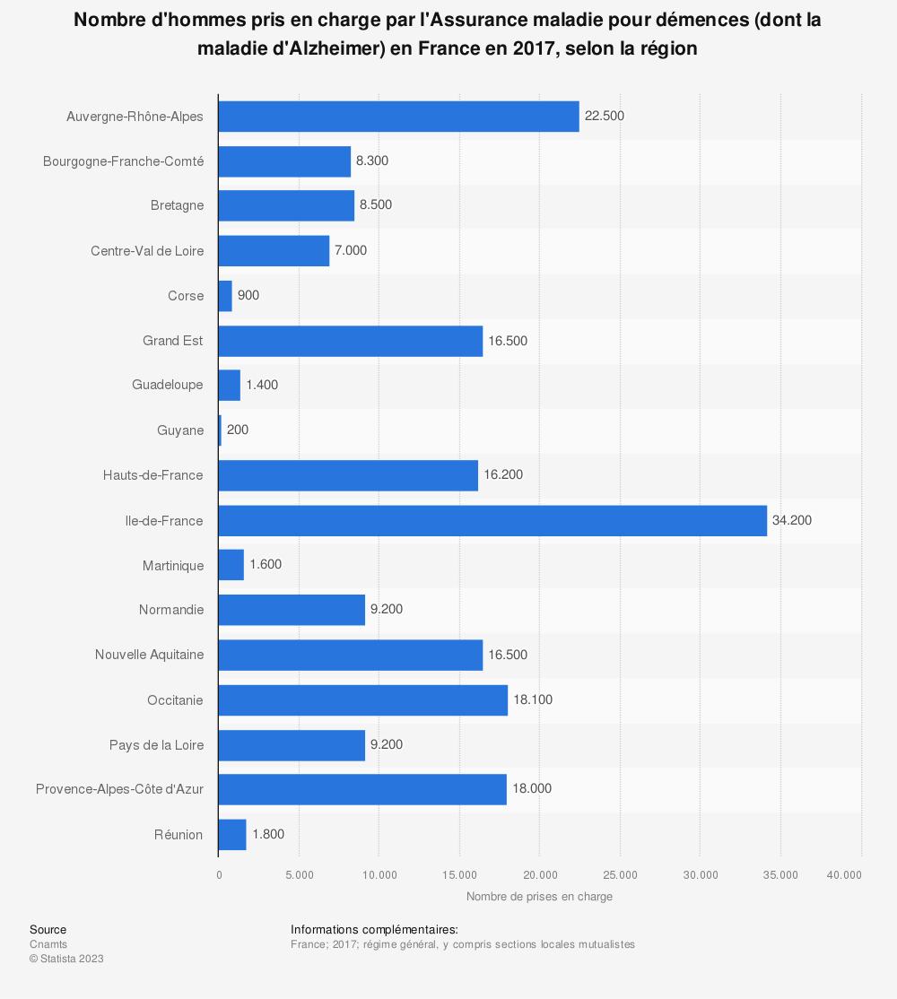 Statistique: Nombre d'hommes pris en charge par l'Assurance maladie pour démences (dont la maladie d'Alzheimer) en France en 2017, selon la région | Statista