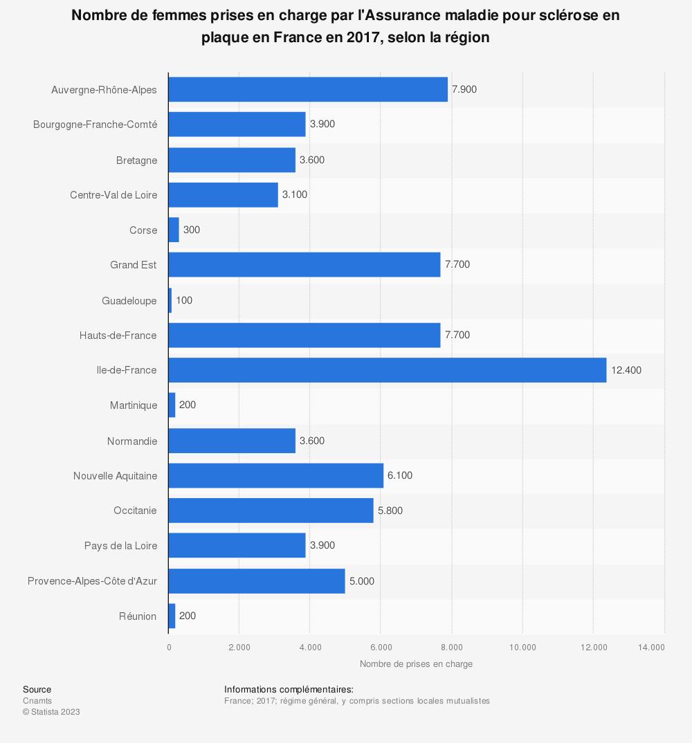 Statistique: Nombre de femmes prises en charge par l'Assurance maladie pour sclérose en plaque en France en 2017, selon la région | Statista