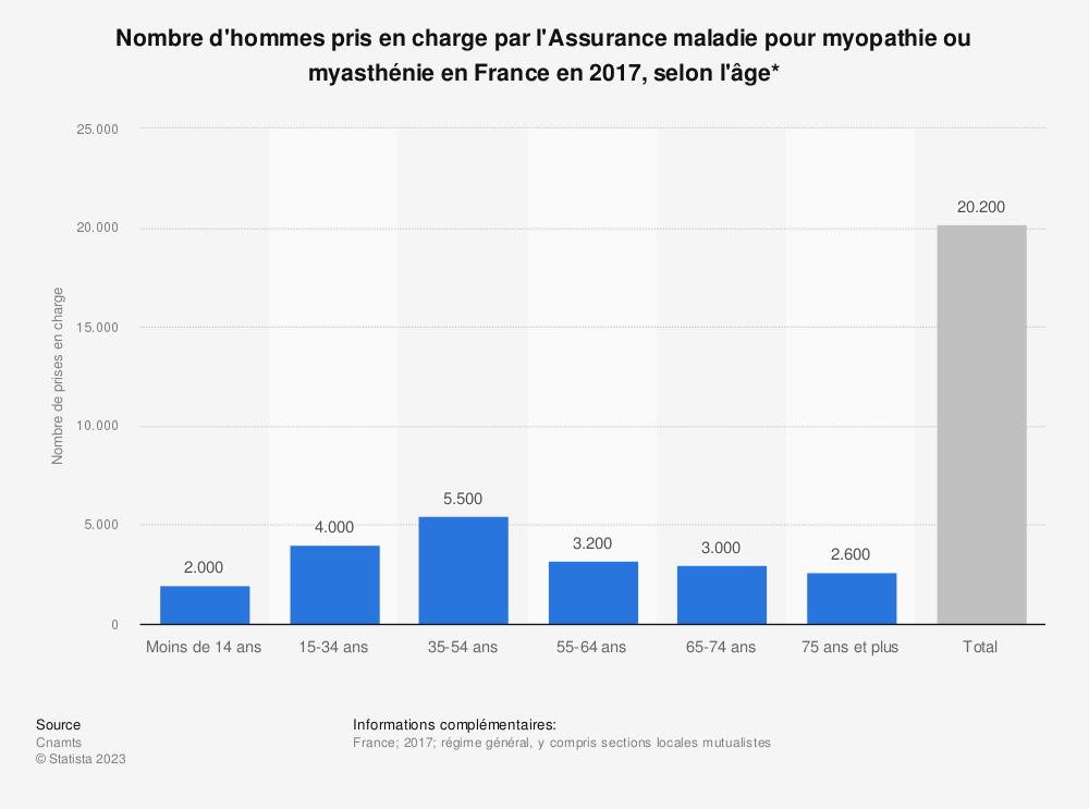 Statistique: Nombre d'hommes pris en charge par l'Assurance maladie pour myopathie ou myasthénie en France en 2017, selon l'âge* | Statista