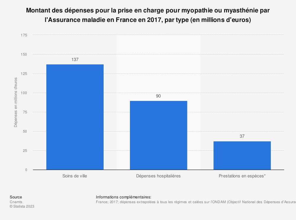 Statistique: Montant des dépenses pour la prise en charge pour myopathie ou myasthénie par l'Assurance maladie en France en 2017, par type (en millions d'euros) | Statista