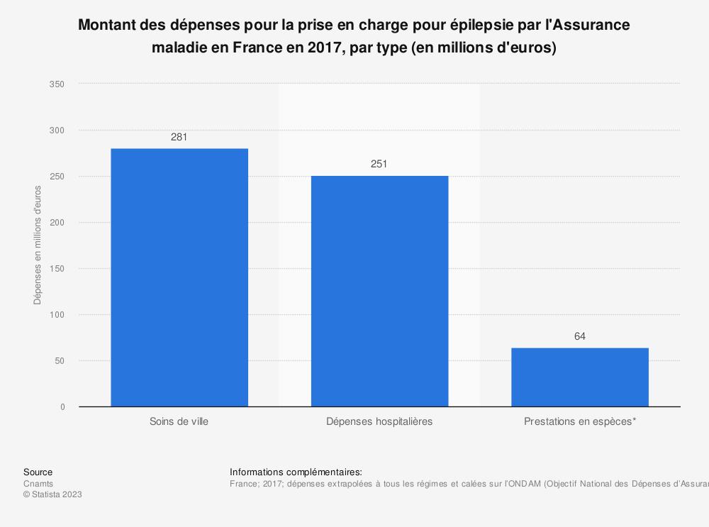 Statistique: Montant des dépenses pour la prise en charge pour épilepsie par l'Assurance maladie en France en 2017, par type (en millions d'euros) | Statista