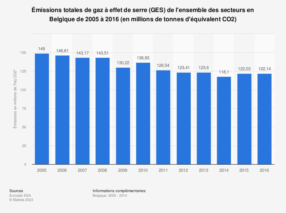 Statistique: Émissions totales de gaz à effet de serre (GES) de l'ensemble des secteurs en Belgique de 2005 à 2016 (en millions de tonnes d'équivalent CO2) | Statista
