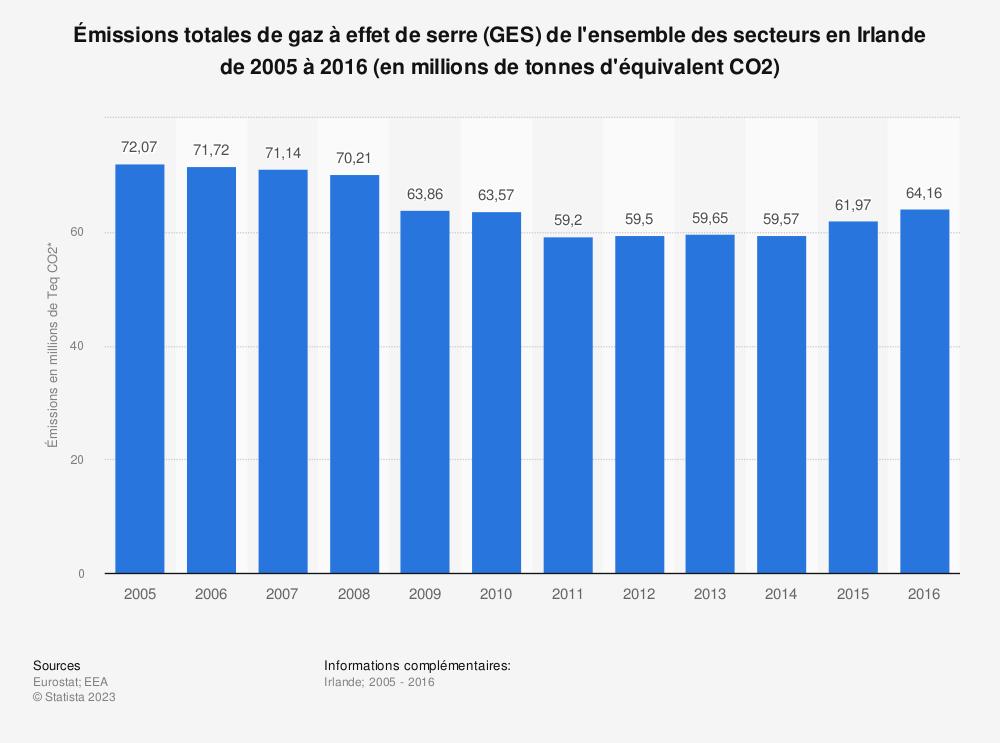 Statistique: Émissions totales de gaz à effet de serre (GES) de l'ensemble des secteurs en Irlande de 2005 à 2016 (en millions de tonnes d'équivalent CO2) | Statista