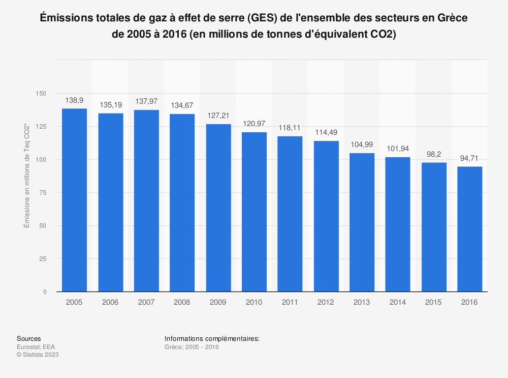 Statistique: Émissions totales de gaz à effet de serre (GES) de l'ensemble des secteurs en Grèce de 2005 à 2016 (en millions de tonnes d'équivalent CO2) | Statista