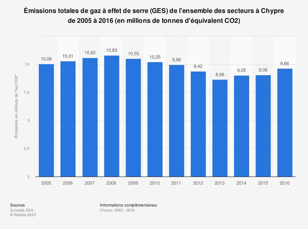 Statistique: Émissions totales de gaz à effet de serre (GES) de l'ensemble des secteurs à Chypre de 2005 à 2016 (en millions de tonnes d'équivalent CO2) | Statista