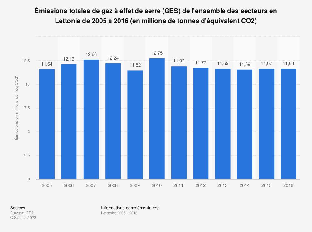 Statistique: Émissions totales de gaz à effet de serre (GES) de l'ensemble des secteurs en Lettonie de 2005 à 2016 (en millions de tonnes d'équivalent CO2) | Statista