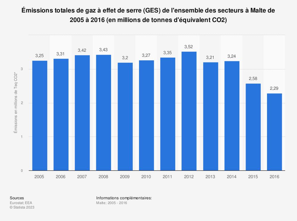 Statistique: Émissions totales de gaz à effet de serre (GES) de l'ensemble des secteurs à Malte de 2005 à 2016 (en millions de tonnes d'équivalent CO2) | Statista