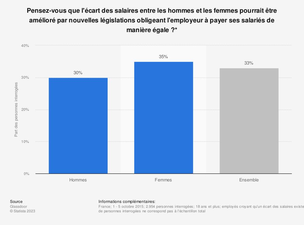 Statistique: Pensez-vous que l'écart des salaires entre les hommes et les femmes pourrait être amélioré par nouvelles législations obligeant l'employeur à payer ses salariés de manière égale?* | Statista