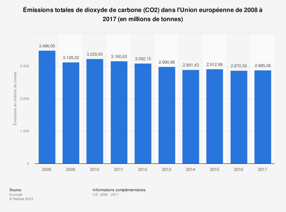 Statistique: Émissions totales de dioxyde de carbone (CO2) dans l'Union européenne de 2008 à 2017 (en millions de tonnes) | Statista