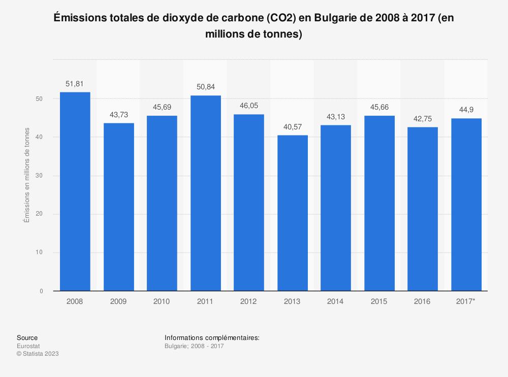 Statistique: Émissions totales de dioxyde de carbone (CO2) en Bulgarie de 2008 à 2017 (en millions de tonnes) | Statista
