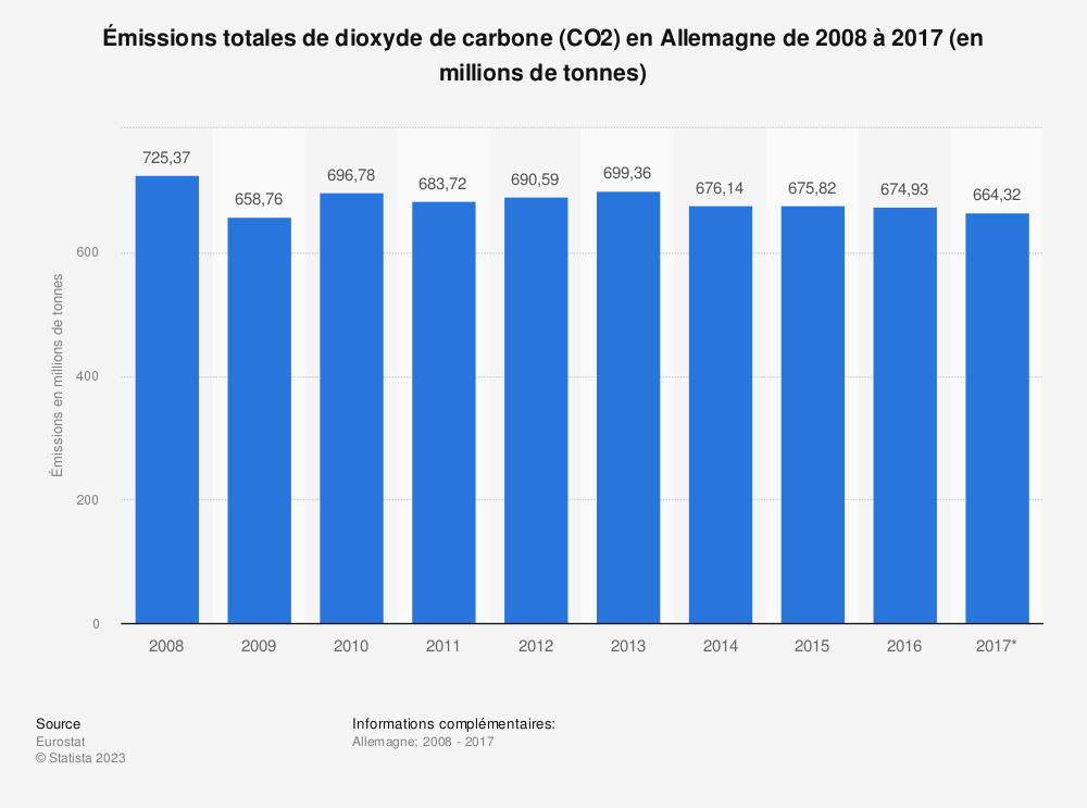 Statistique: Émissions totales de dioxyde de carbone (CO2) en Allemagne de 2008 à 2017 (en millions de tonnes) | Statista