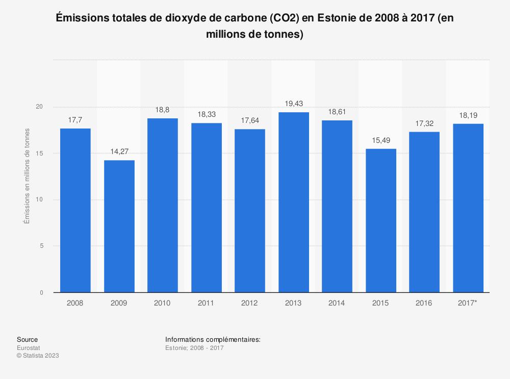 Statistique: Émissions totales de dioxyde de carbone (CO2) en Estonie de 2008 à 2017 (en millions de tonnes) | Statista