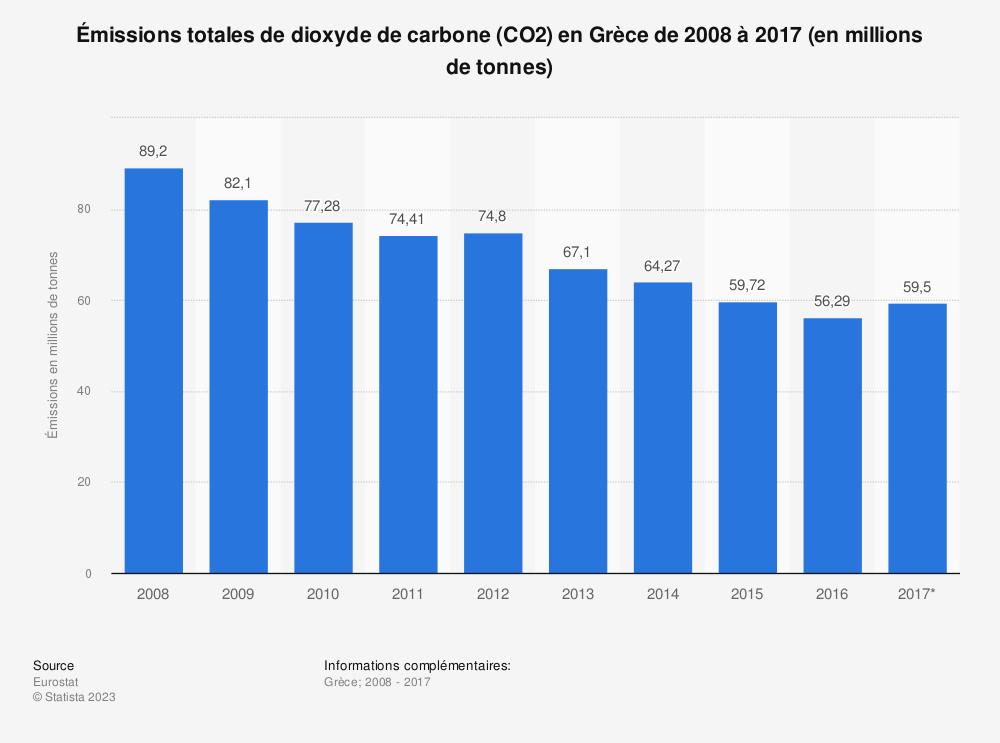 Statistique: Émissions totales de dioxyde de carbone (CO2) en Grèce de 2008 à 2017 (en millions de tonnes) | Statista