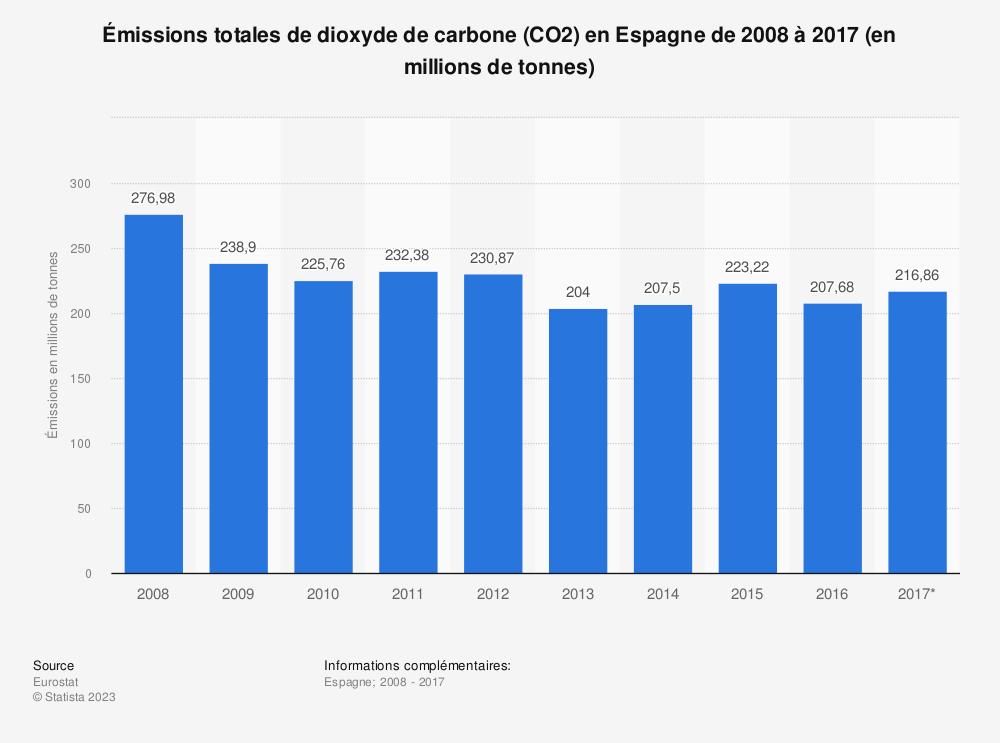 Statistique: Émissions totales de dioxyde de carbone (CO2) en Espagne de 2008 à 2017 (en millions de tonnes) | Statista