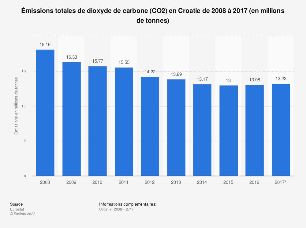 Statistique: Émissions totales de dioxyde de carbone (CO2) en Croatie de 2008 à 2017 (en millions de tonnes) | Statista