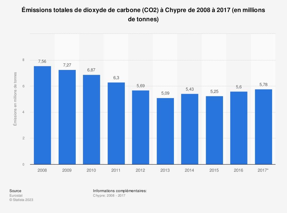 Statistique: Émissions totales de dioxyde de carbone (CO2) à Chypre de 2008 à 2017 (en millions de tonnes) | Statista