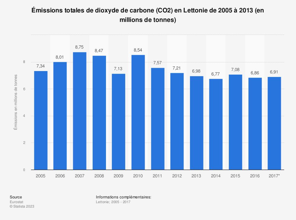 Statistique: Émissions totales de dioxyde de carbone (CO2) en Lettonie de 2005 à 2013 (en millions de tonnes) | Statista