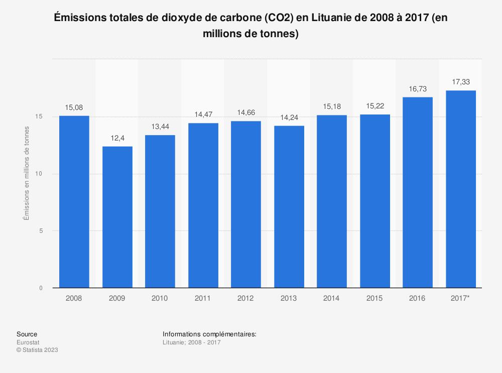 Statistique: Émissions totales de dioxyde de carbone (CO2) en Lituanie de 2008 à 2017 (en millions de tonnes) | Statista