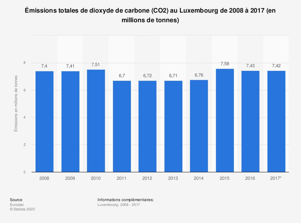 Statistique: Émissions totales de dioxyde de carbone (CO2) au Luxembourg de 2008 à 2017 (en millions de tonnes) | Statista