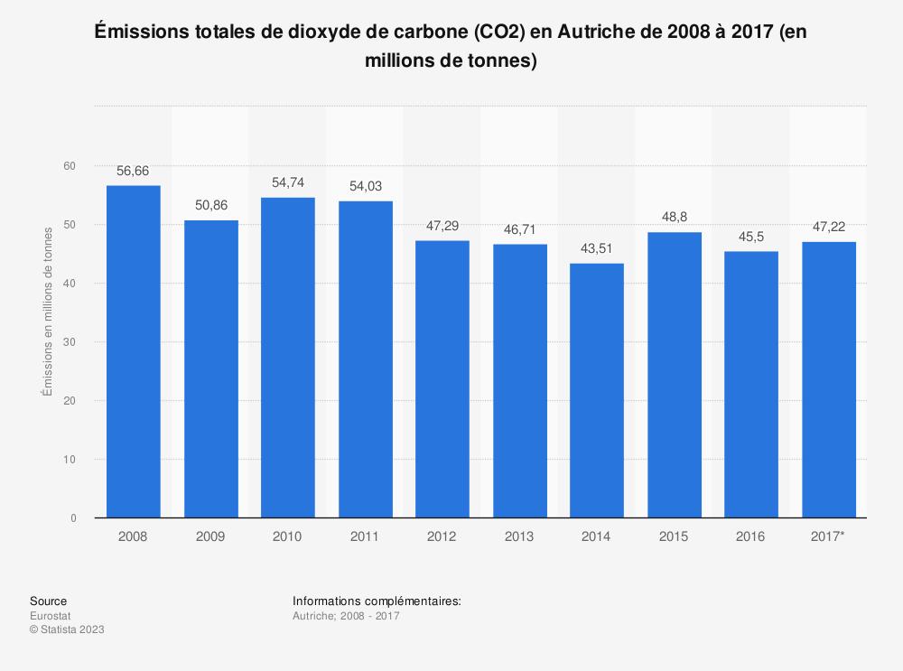 Statistique: Émissions totales de dioxyde de carbone (CO2) en Autriche de 2008 à 2017 (en millions de tonnes) | Statista